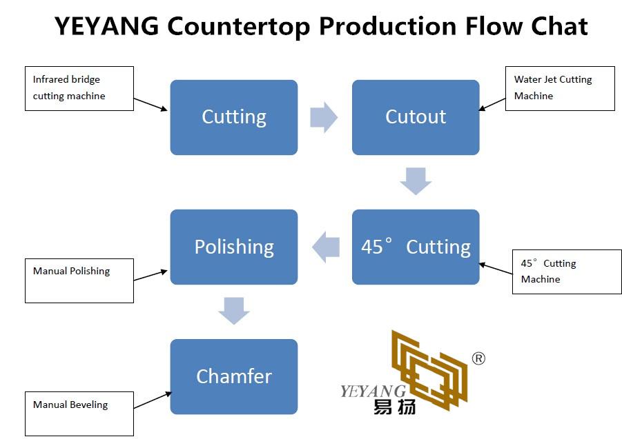 YEYANG Countertop Production Float Chart